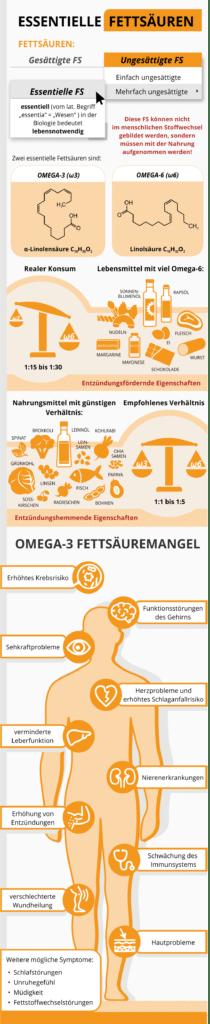 Essentielle Fettsäuren Infografik