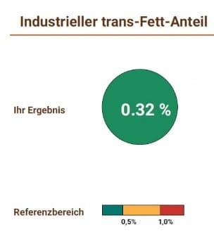 Industrieller trans Fett Anteil