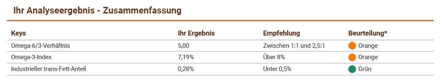 Analyseergebnis NORSAN Omega-3 Total flüssig Omega 3